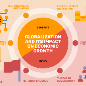 Impact of Globalization – Most Effective Markets